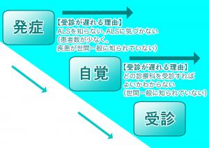 ALSの発症過程